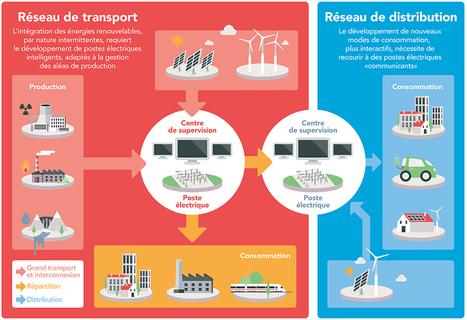 Le poste électrique 100% transition énergétique, 100% numérique | Utilities business & knowledge | Scoop.it