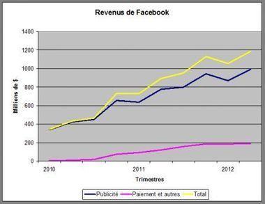 Facebook, une économie de plus en plus politique : analyse des premiers résultats de la firme après son entrée en bourse | Gestion des connaissances et TIC pour le développement | Scoop.it