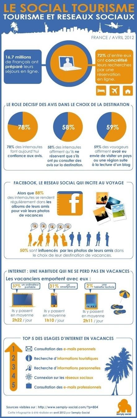 E-tourisme et réseaux sociaux | Blog Semply Social | Veille sur le secteur du tourisme #e-tourisme #m-tourisme | Scoop.it