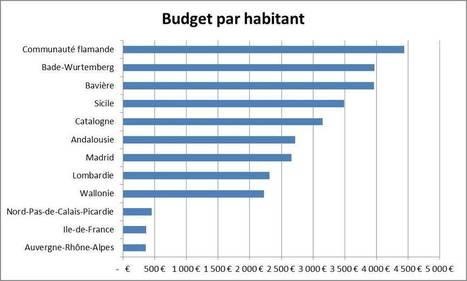 Les nouvelles Grandes Régions françaises sont toutes petites | Olivier Bouba-Olga | Développement économique local | Scoop.it