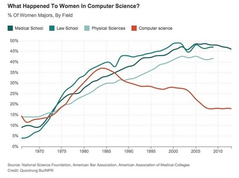 In the 1970s, women were making big gains in computer science. Then they fell behind.   All things Seventies   Scoop.it