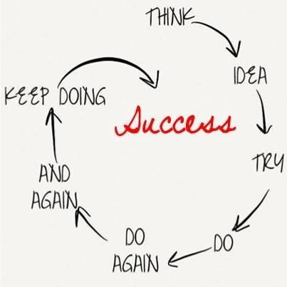 Les clés du succès !   Coup de coeur, coup de gu...   Scoop.it