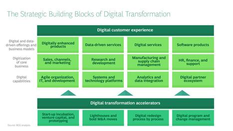 Digitalization Strategy Framework | Bussines Improvement and Social media | Scoop.it