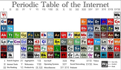 Periodic Table of the Internet | The Big Picture | i-Curate | Scoop.it