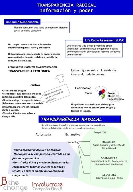 Transparencia radical frente a marketing ecológico | Transparencia radical | Scoop.it