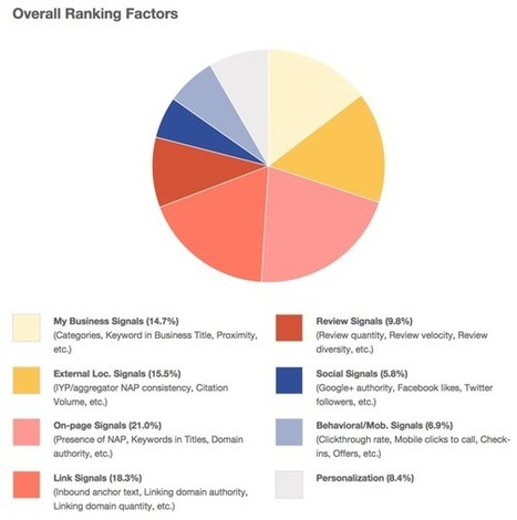 Local Search Ranking Factors 2014 - Just Released | hermesmyth | Scoop.it