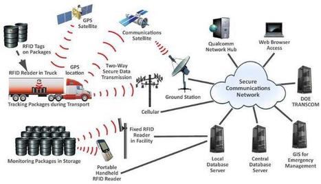 How RFID Technology Helpful to Hospitality & Healthcare Sector   IT Services & Solutions   Scoop.it