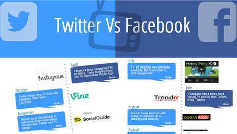 Twitter vs Facebook : une bataille acharnée pour dominer la SocialTV | Actu des Réseaux Sociaux et du Social Média | Scoop.it