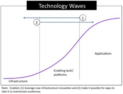 Roger and Mike's Hypernet Blog • Technology Waves and the Hypernet | Articles of interest | Scoop.it