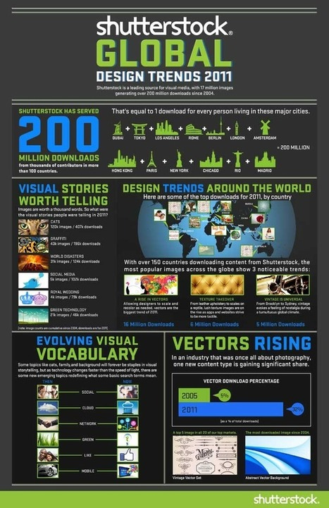 Global Design Trends: What Images Are We Downloading? (Infographic) | TechAddict | Scoop.it