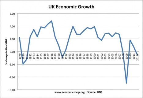 Economic Growth UK - Economics Blog | European Finance & Economy | Scoop.it
