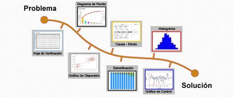 herramientas basicas de calidad | fernando19061996yj | Administración de Operaciones | Scoop.it