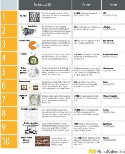 Las tendencias tecnológicas para el 2013, según Roca Salvatella | Gestión de la innovación | Scoop.it