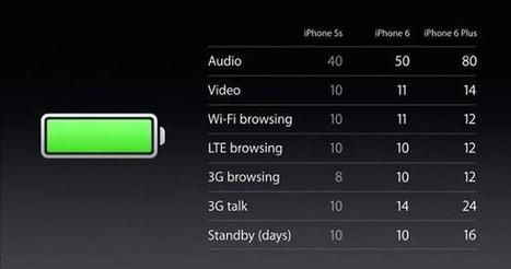 What You Must Know About The Battery Life of iPhone 6? | The App Entrepreneur | Scoop.it