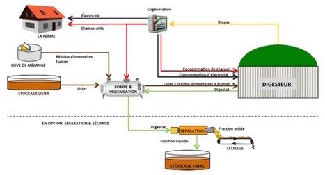 Micro-méthanisation à la ferme et traitement des fumiers BioGazNex   Biométhanisation   Scoop.it