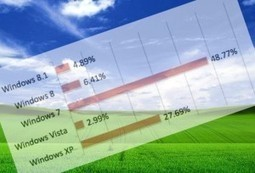 With just days to go, just how many PCs are still running Windows XP? | Desktop OS - News & Tools | Scoop.it