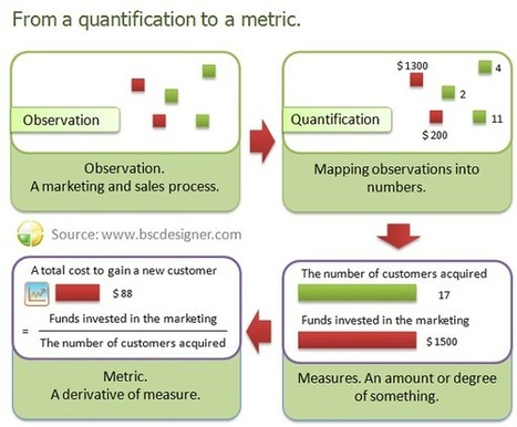 The difference between quantification, measure, metric, and KPI   Business Transformation: Ideas to Action   Scoop.it