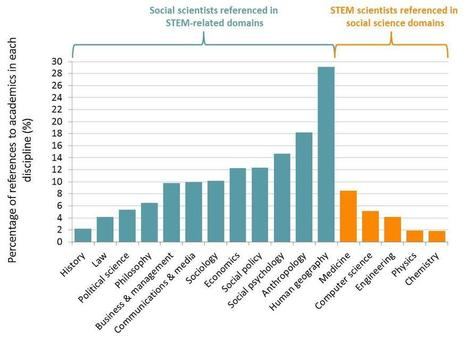The contemporary social sciences are now converging strongly with STEM disciplines in the study of 'human-dominated systems' and 'human-influenced systems' | Non-Equilibrium Social Science | Scoop.it