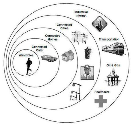 Internet de las cosas: Retos y oportunidades - OpenMind | Educación a Distancia (EaD) | Scoop.it