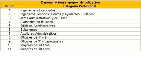 Denominaciones grupos de cotización | S.Social | Scoop.it
