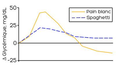 L'index glycémique dans le détail - Nutriting | Paleo Lifestyle | Scoop.it
