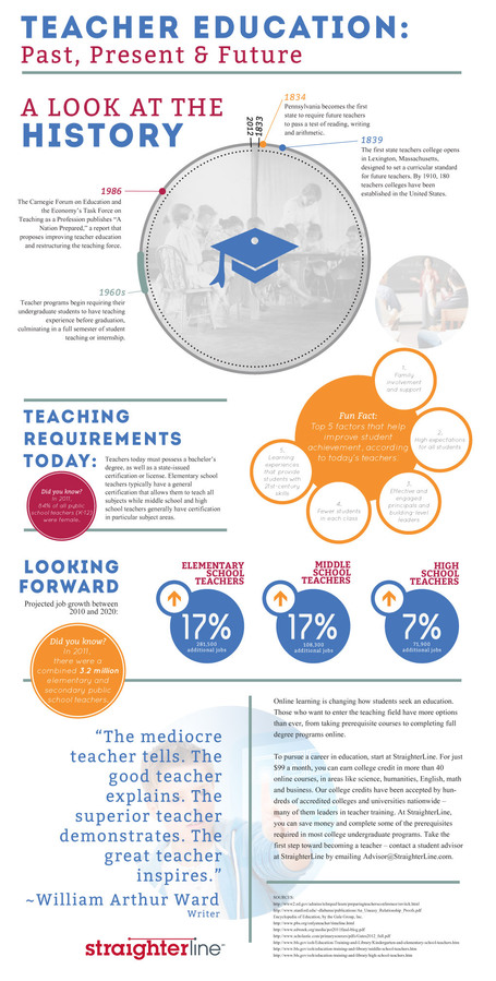 Teaching education infographic: Past, present and future of a teaching career - StraighterLine | iEduc | Scoop.it