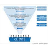 Inbound marketing, lead nurturing & email marketing : le trio gagnant pour une meilleure transformation | Curation Inbound Marketing | Scoop.it