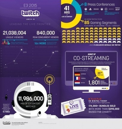 More than 21 million people watched gaming's biggest annual show on Twitch | Mobile App Source Code | Scoop.it