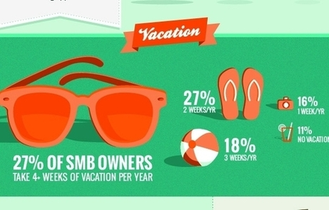 How Happy Are Small-Business Owners? (Infographic) | The Italian Startup Ecosystem | Scoop.it