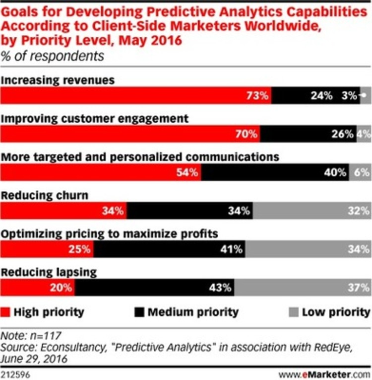 Goals for Developing Predictive Analytics Capabilities - eMarketer | The MarTech Digest | Scoop.it