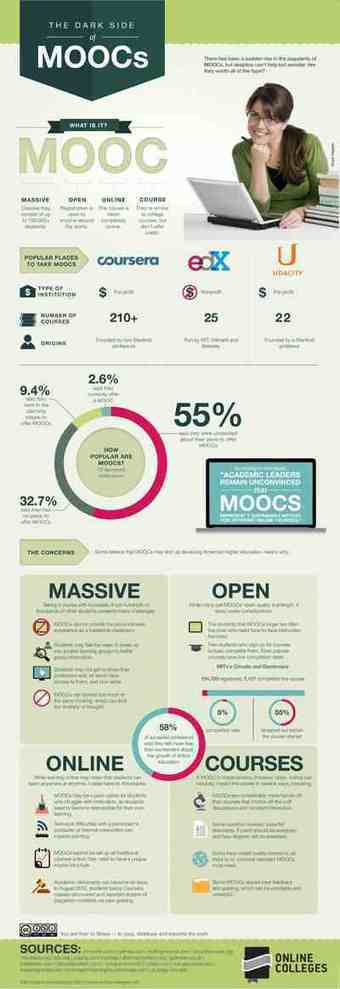 MOOCs: A Critique   Learning, Learning Technologies & Infographics - Interest Piques   Scoop.it