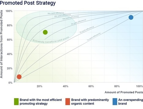 Promoted Post Detection: Get More From Your Social Spend | Marketing Digital | Scoop.it
