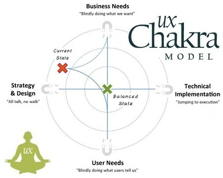 The UX Chakra Model: Finding Balance in Your Latest Digital Project | Expertiential Design | Scoop.it