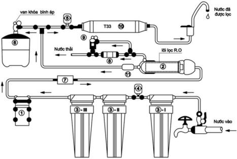 Máy lọc nước Hàn Quốc không dùng điện,không nước thải | Beehiep | Scoop.it
