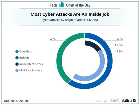 60% of cyber attacks are inside jobs | Digital Transformation of Businesses | Scoop.it
