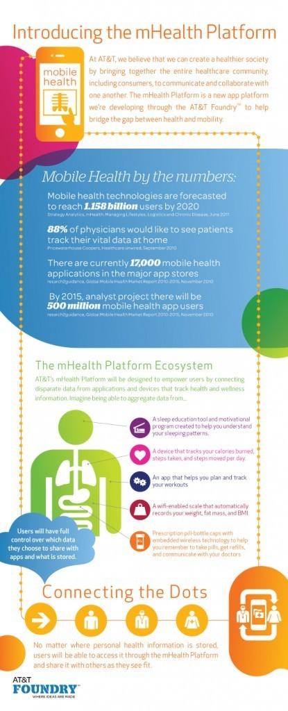 mHealth: 88% of Doctors Want Patients to Track Their Health at Home | HL7 Standards | E-santé, communication santé & éducation du patient | Scoop.it