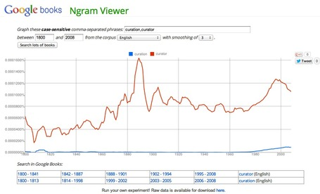 Google Ngram Viewer | An Eye on New Media | Scoop.it