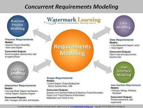 A PM's Guide to Requirements Modeling Part 2: Concurrent Requirements Modeling | Project Management around the globe | Scoop.it