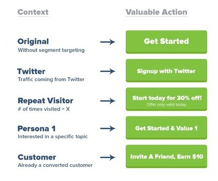 What Conversion Rate Optimization Experts Often Forget About: The Customer Lifecycle | MarketingHits | Scoop.it