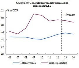 Spring forecast 2013 - The EU economy: degrowth | The Great Transition | Scoop.it