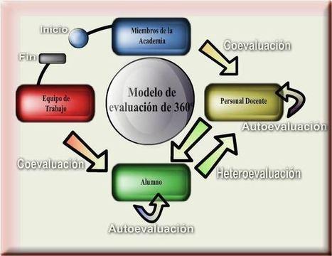 MOOC, evaluación y tecnologías disruptivas! | Actualización Profesional | Scoop.it