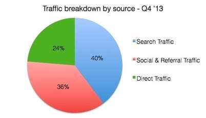 Where content curation traffic comes from and 4...