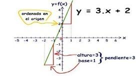 Funciones Lineales - Bryan Hernandez | Estudio de la Funcion Lineal | Scoop.it