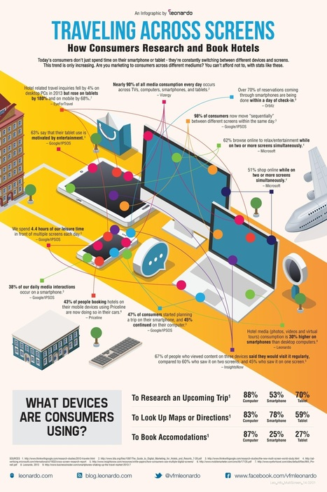 How consumer search and book #hotels across multiple devices [#INFOGRAPHIC] | Web Marketing Turistico | Scoop.it