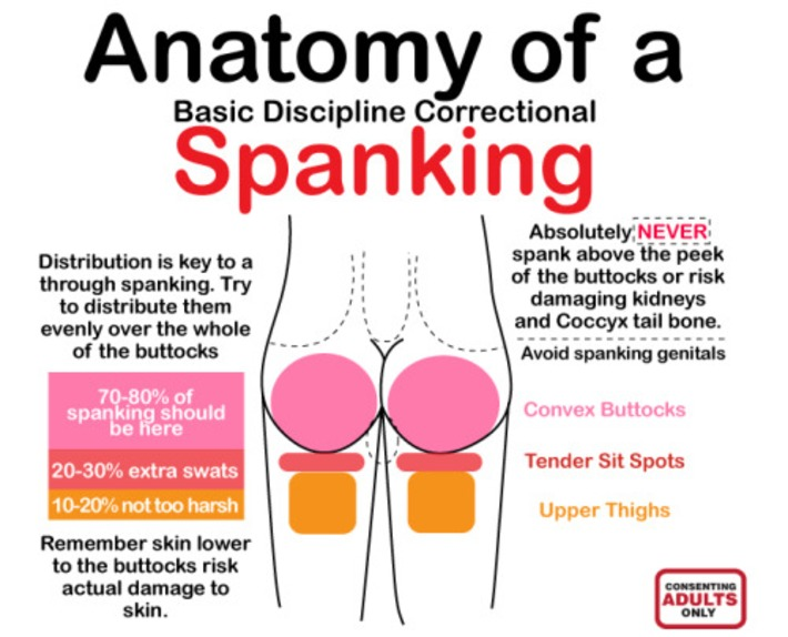 Spanking sex ed in chart form | Let's Get Sex Positive | Scoop.it