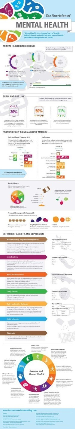 The Nutrition of Mental Health Infographic | Nutrition Today | Scoop.it