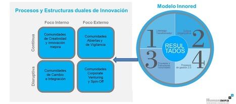Organización dual. Gestión del cambio en red: 4 formas de innovar | Liderazgo | Scoop.it