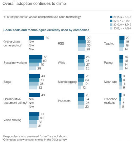 McKinsey Global Survey Finds Social Tools Taking Hold in the Networked Enterprise | Unternehmen 2.0 | Scoop.it