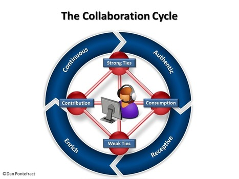 The Collaboration Cycle | ShifThink | Scoop.it