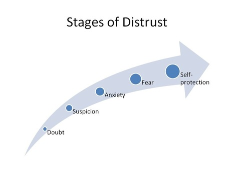 5 Stages of Distrust and How it Destroys Your Relationships | Women in Leadership | Scoop.it
